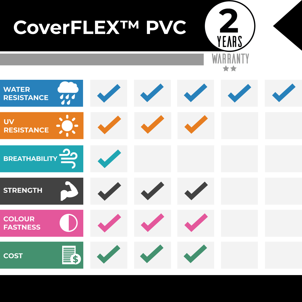 CoverFLEX Smooth PVC Comparison Graph