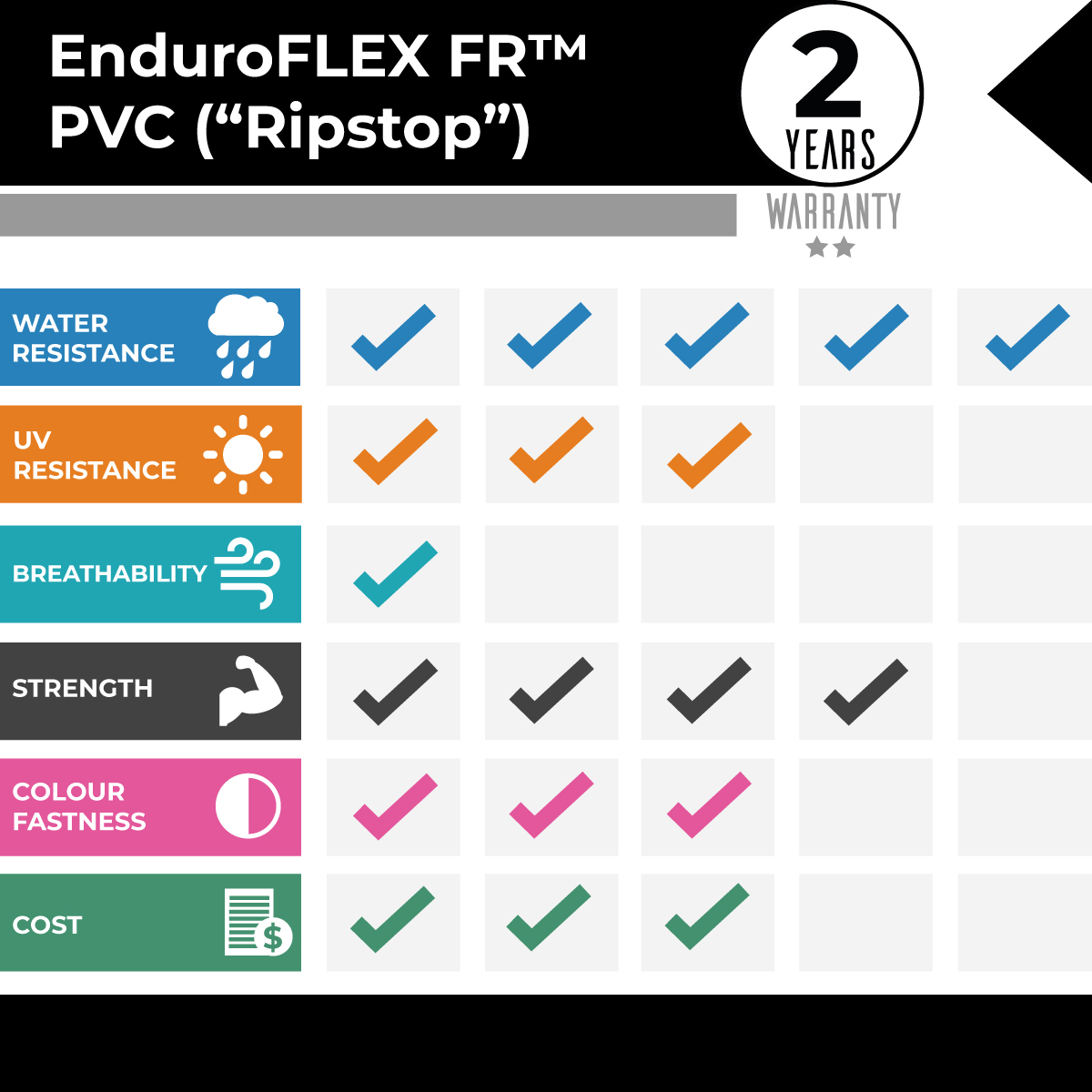 EnduroFLEX Ripstop PVC Comparison Graph