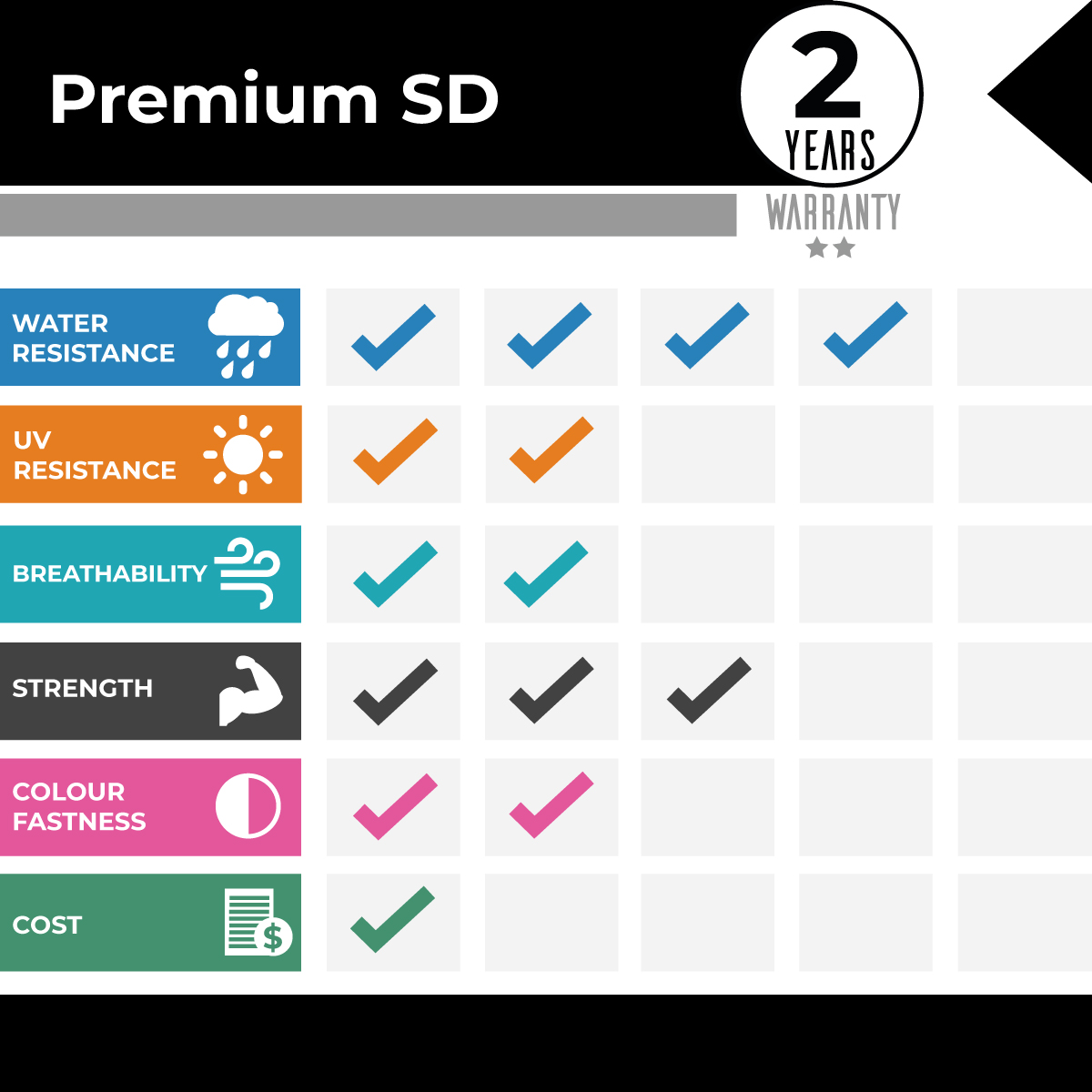 Premium SD Comparison Graph