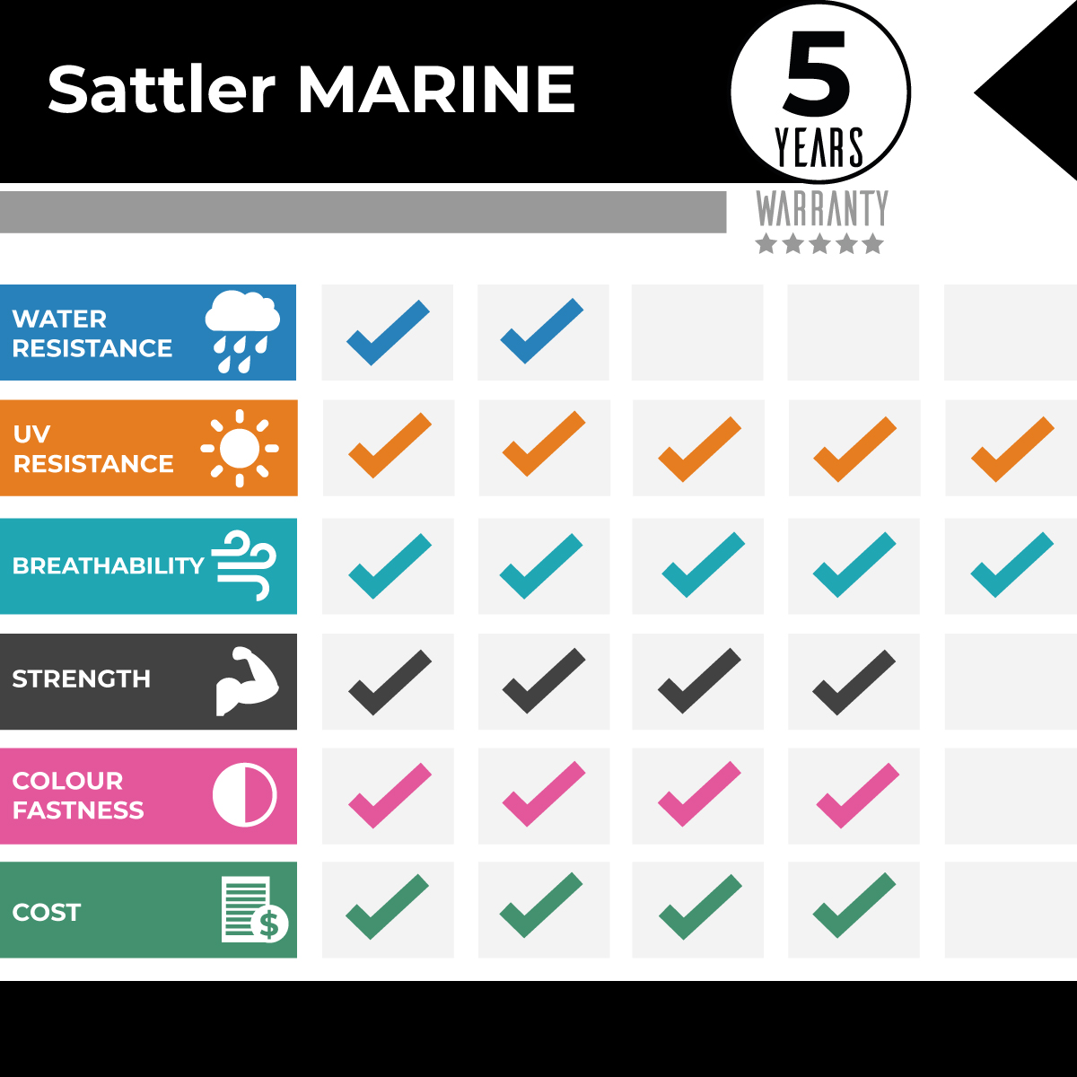 Sattler MARINE Comparison Graph